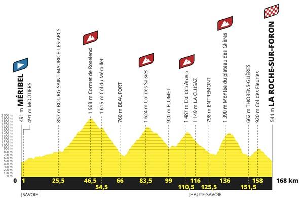 Tour de France 2020 - report